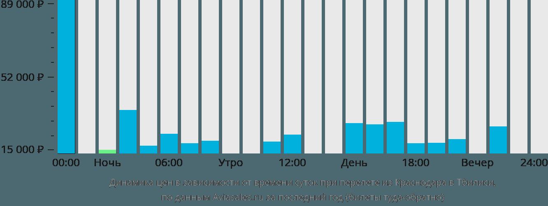 Динамика цен в зависимости от времени вылета из Краснодара в Тбилиси