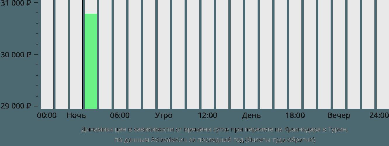 Динамика цен в зависимости от времени вылета из Краснодара в Турин