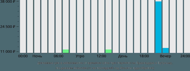 Динамика цен в зависимости от времени вылета из Краснодара в Бугульму