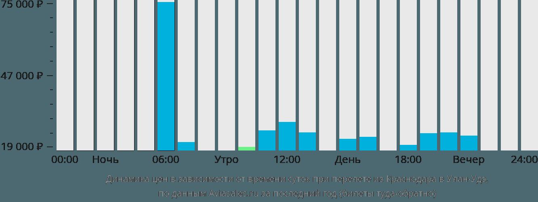 Динамика цен в зависимости от времени вылета из Краснодара в Улан-Удэ
