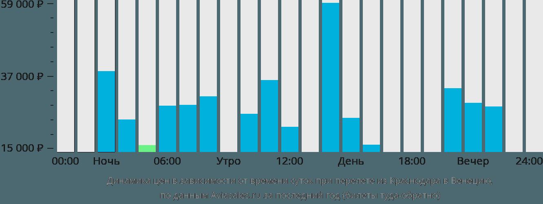 Динамика цен в зависимости от времени вылета из Краснодара в Венецию