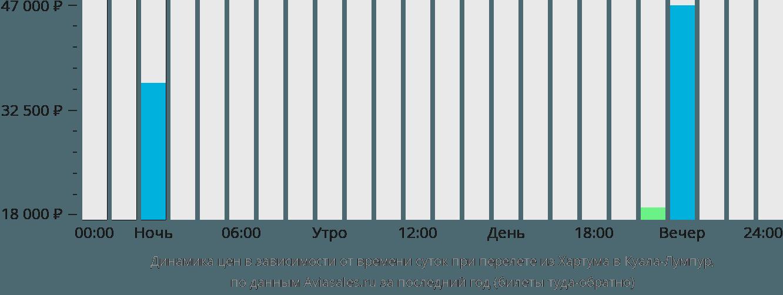Динамика цен в зависимости от времени вылета из Хартума в Куала-Лумпур