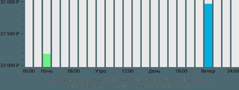 Динамика цен в зависимости от времени вылета из Хартума в Москву