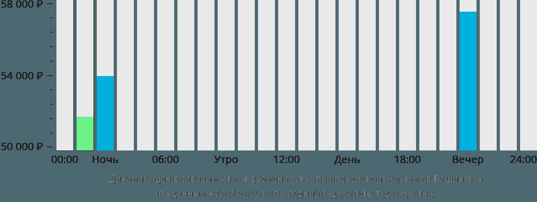 Динамика цен в зависимости от времени вылета из Хартума в Вашингтон