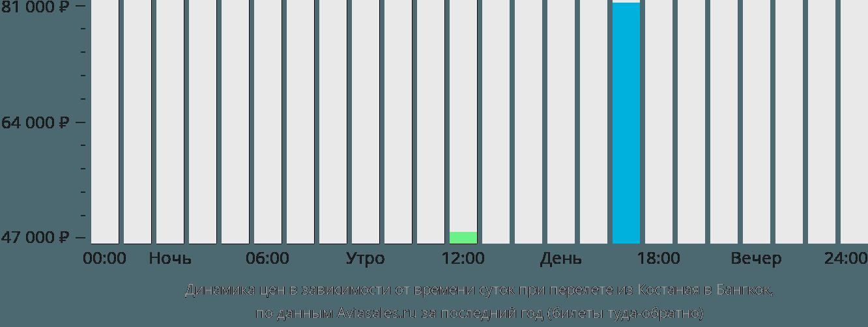 Динамика цен в зависимости от времени вылета из Костаная в Бангкок