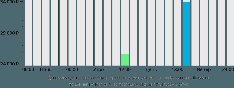 Динамика цен в зависимости от времени вылета из Костаная в Шымкент