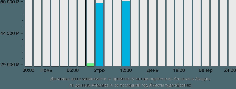 Динамика цен в зависимости от времени вылета из Костаная в Лондон