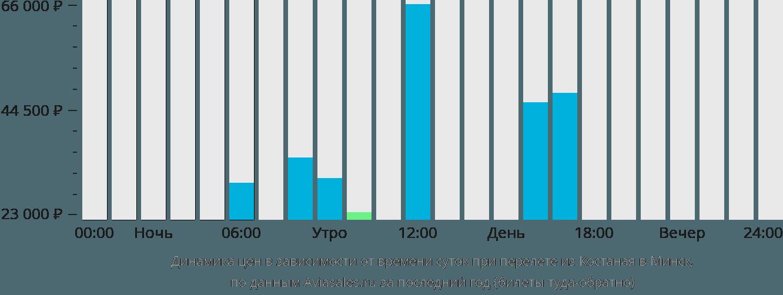 Динамика цен в зависимости от времени вылета из Костаная в Минск