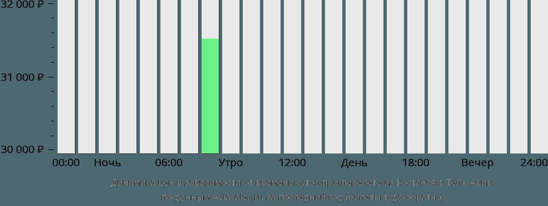 Динамика цен в зависимости от времени вылета из Костаная в Тель-Авив