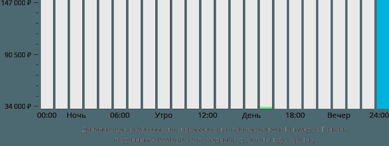 Динамика цен в зависимости от времени вылета из Катманду в Гонконг
