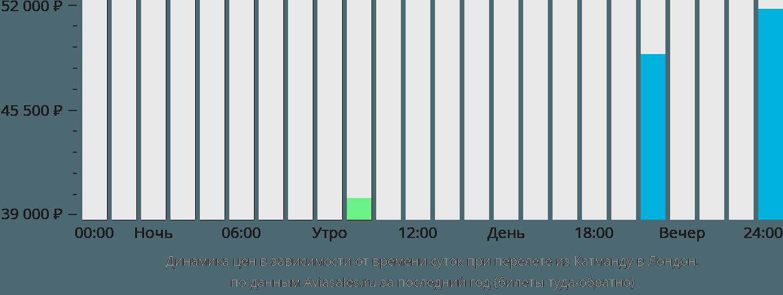 Динамика цен в зависимости от времени вылета из Катманду в Лондон