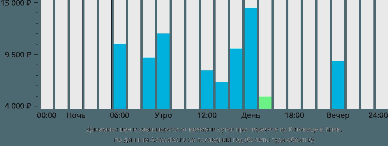 Динамика цен в зависимости от времени вылета из Катовице в Киев