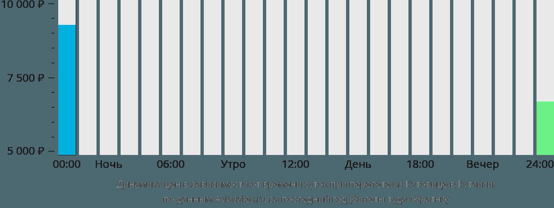 Динамика цен в зависимости от времени вылета из Катовице в Кутаиси