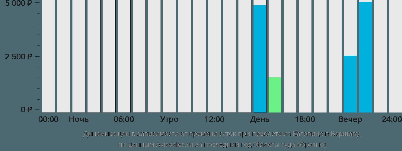 Динамика цен в зависимости от времени вылета из Катовице в Варшаву