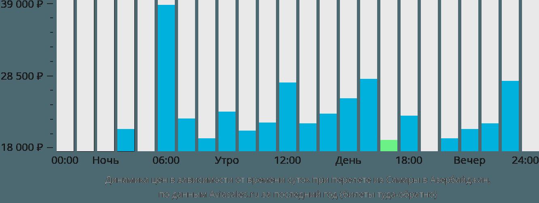 Динамика цен в зависимости от времени вылета из Самары в Азербайджан