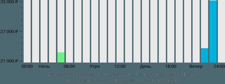 Динамика цен в зависимости от времени вылета из Самары в Бильбао