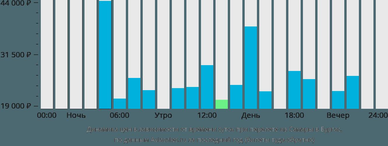 Динамика цен в зависимости от времени вылета из Самары в Бургас