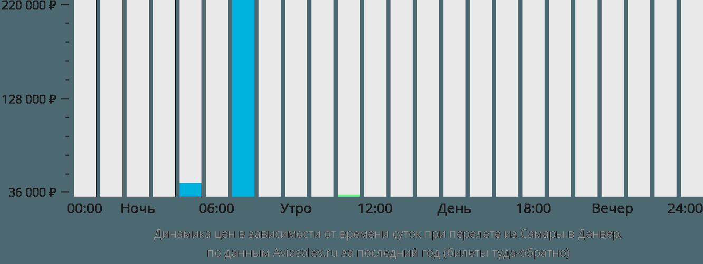 Динамика цен в зависимости от времени вылета из Самары в Денвер