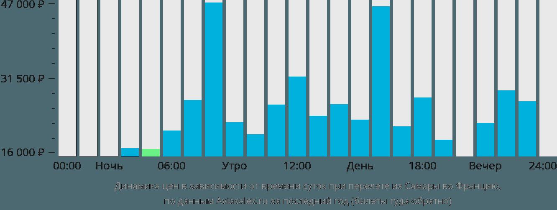 Динамика цен в зависимости от времени вылета из Самары во Францию