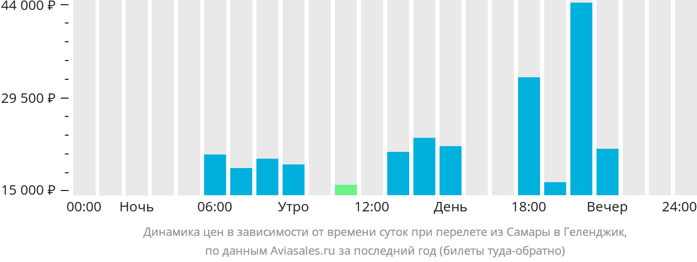Динамика цен в зависимости от времени вылета из Самары в Геленджик