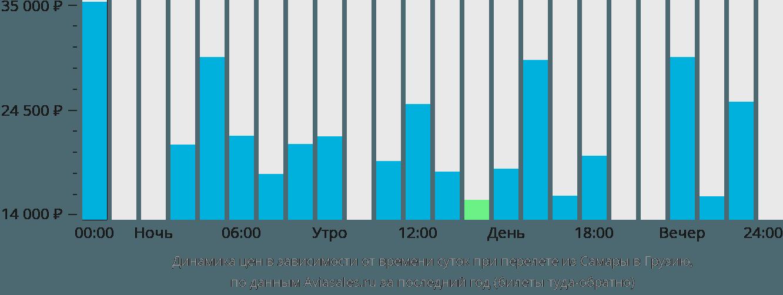 Динамика цен в зависимости от времени вылета из Самары в Грузию