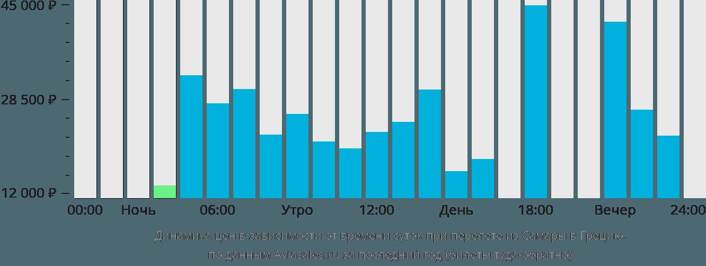 Динамика цен в зависимости от времени вылета из Самары в Грецию