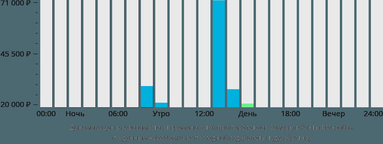 Динамика цен в зависимости от времени вылета из Самары в Ханты-Мансийск