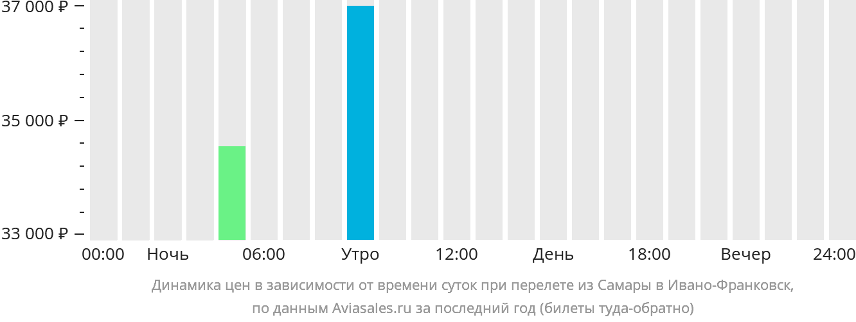 Динамика цен в зависимости от времени вылета из Самары в Ивано-Франковск