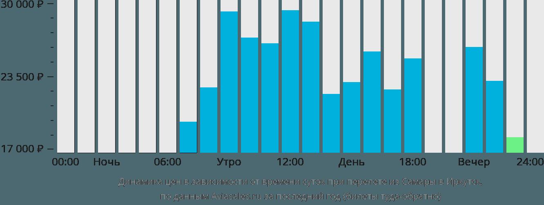 Динамика цен в зависимости от времени вылета из Самары в Иркутск