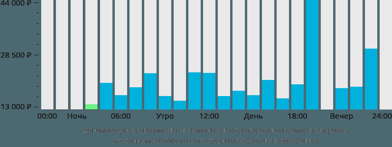 Динамика цен в зависимости от времени вылета из Самары в Израиль