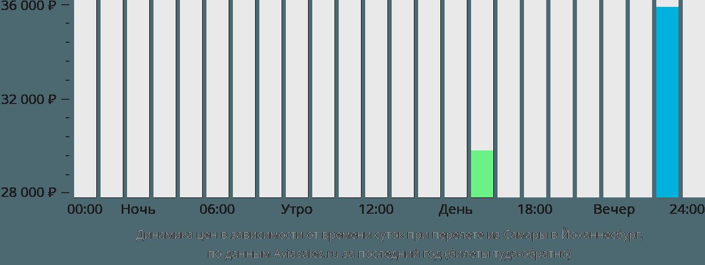 Динамика цен в зависимости от времени вылета из Самары в Йоханнесбург
