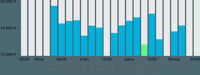 Динамика цен в зависимости от времени вылета из Самары в Красноярск