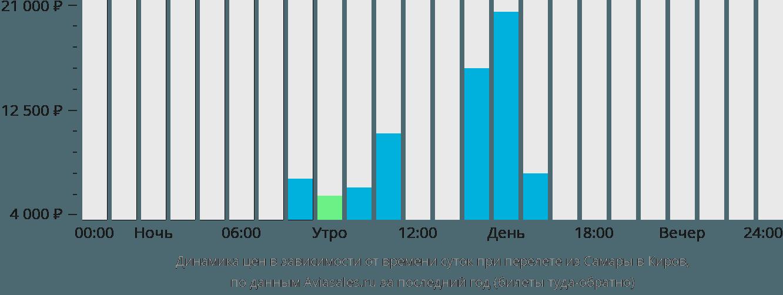 Динамика цен в зависимости от времени вылета из Самары в Киров