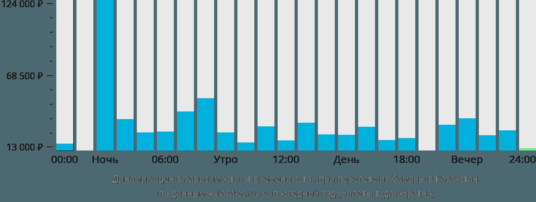 Динамика цен в зависимости от времени вылета из Самары в Казахстан