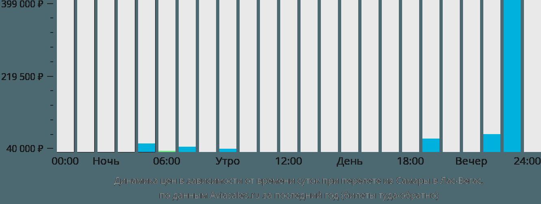 Динамика цен в зависимости от времени вылета из Самары в Лас-Вегас