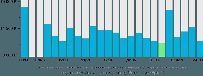 Динамика цен в зависимости от времени вылета из Самары в Санкт-Петербург