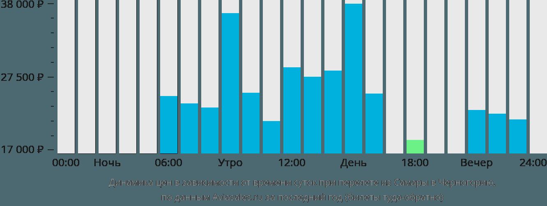 Динамика цен в зависимости от времени вылета из Самары в Черногорию