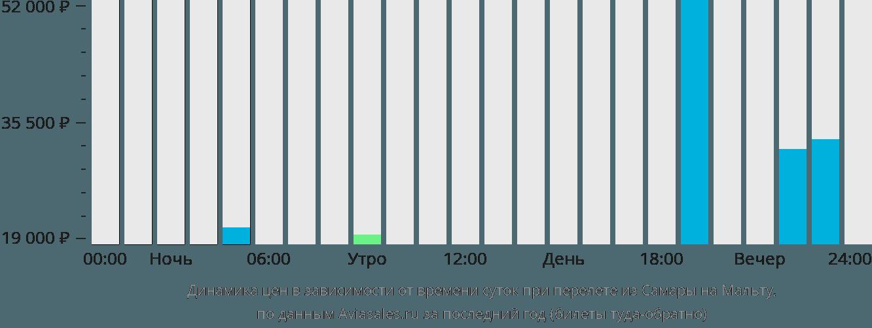 Динамика цен в зависимости от времени вылета из Самары на Мальту