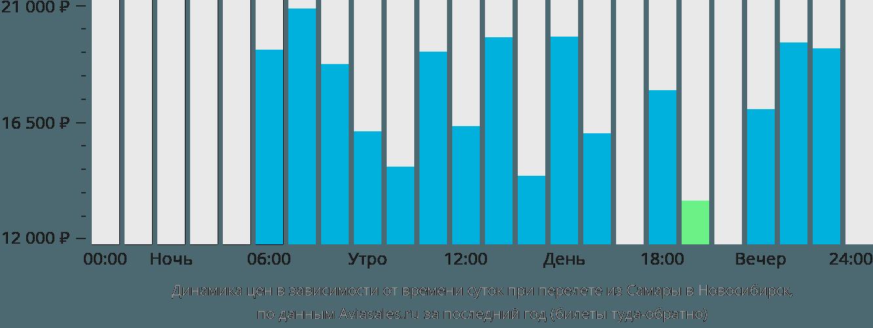 Динамика цен в зависимости от времени вылета из Самары в Новосибирск