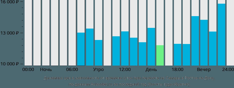 Динамика цен в зависимости от времени вылета из Самары в Ростов-на-Дону