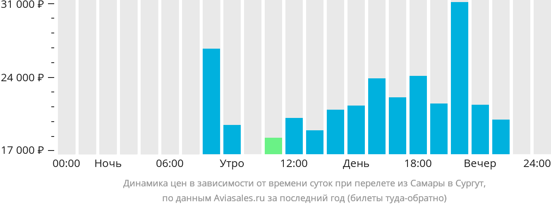 Динамика цен в зависимости от времени вылета из Самары в Сургут
