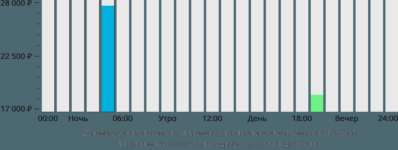 Динамика цен в зависимости от времени вылета из Самары в Страсбург