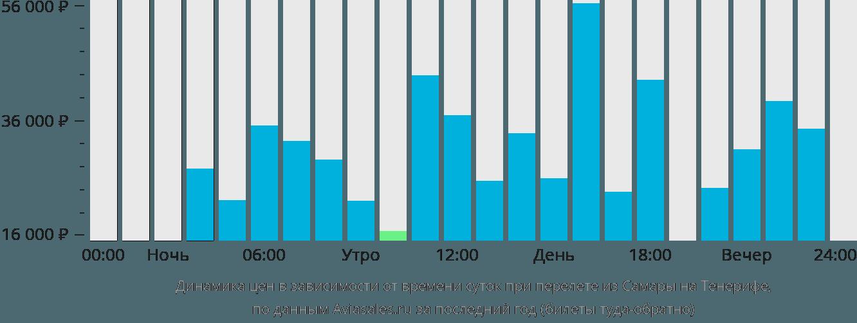 Динамика цен в зависимости от времени вылета из Самары на Тенерифе