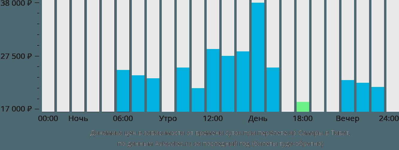 Динамика цен в зависимости от времени вылета из Самары в Тиват