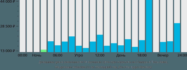 Динамика цен в зависимости от времени вылета из Самары в Тель-Авив