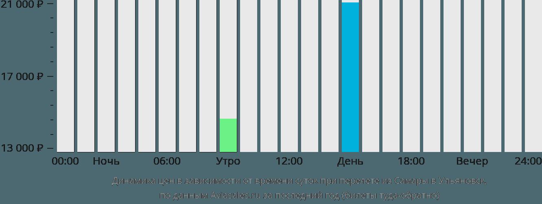 Динамика цен в зависимости от времени вылета из Самары в Ульяновск