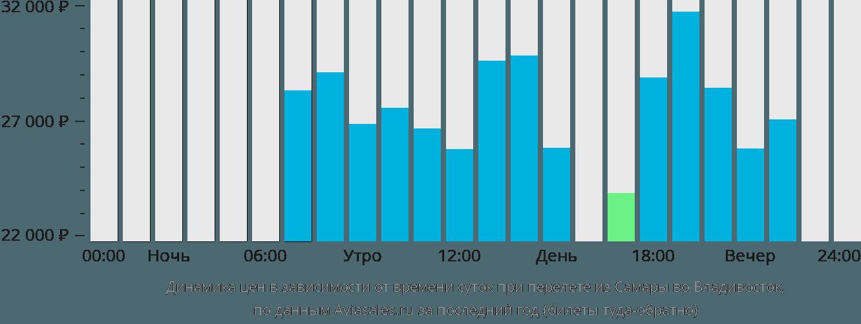 Динамика цен в зависимости от времени вылета из Самары во Владивосток