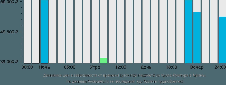 Динамика цен в зависимости от времени вылета из Куала-Лумпура в Афины
