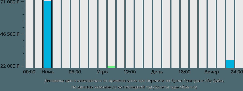 Динамика цен в зависимости от времени вылета из Куала-Лумпура в Абу-Даби