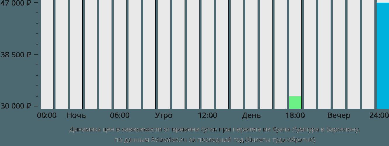 Динамика цен в зависимости от времени вылета из Куала-Лумпура в Барселону